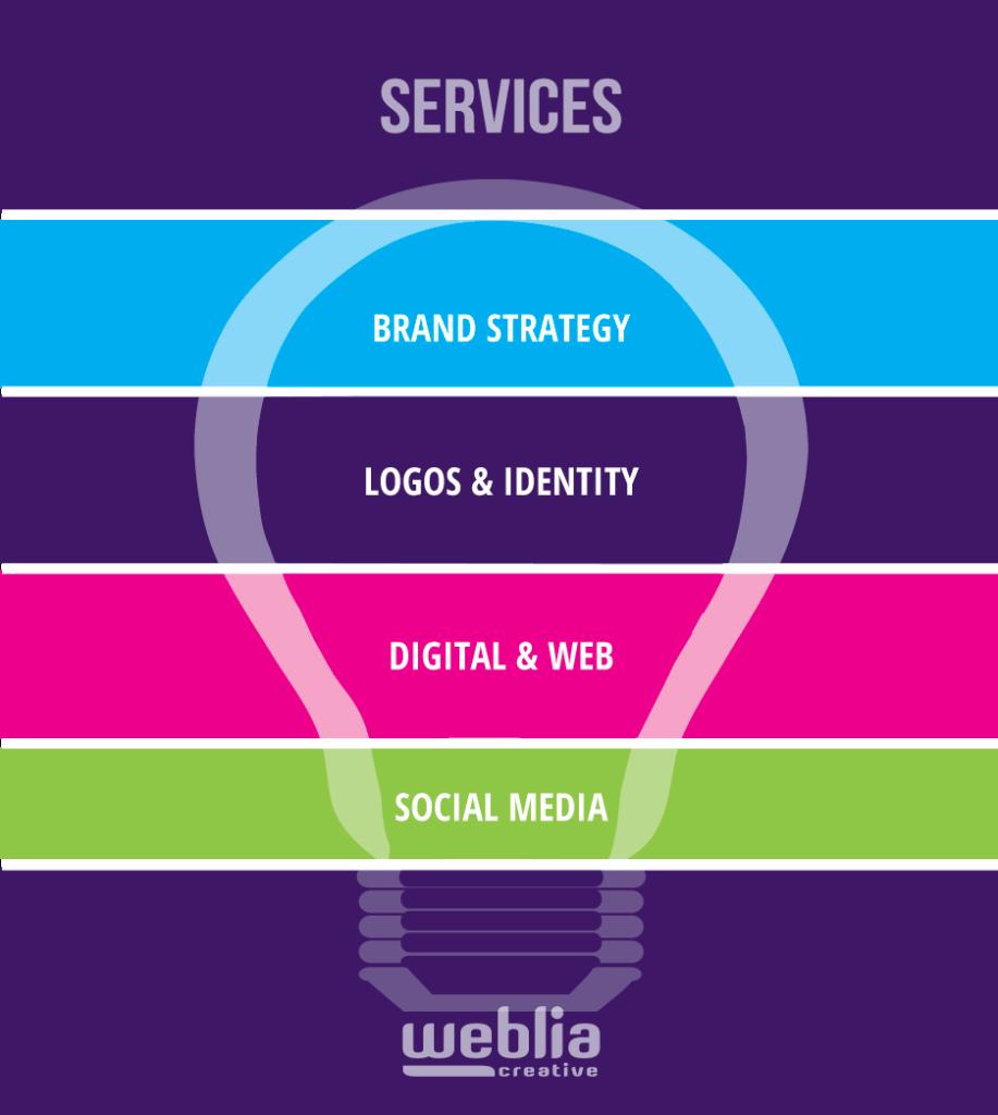 Web Design, Branding & Identity